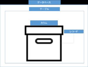 データベースの構造