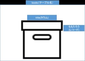テーブル命名規約イメージ