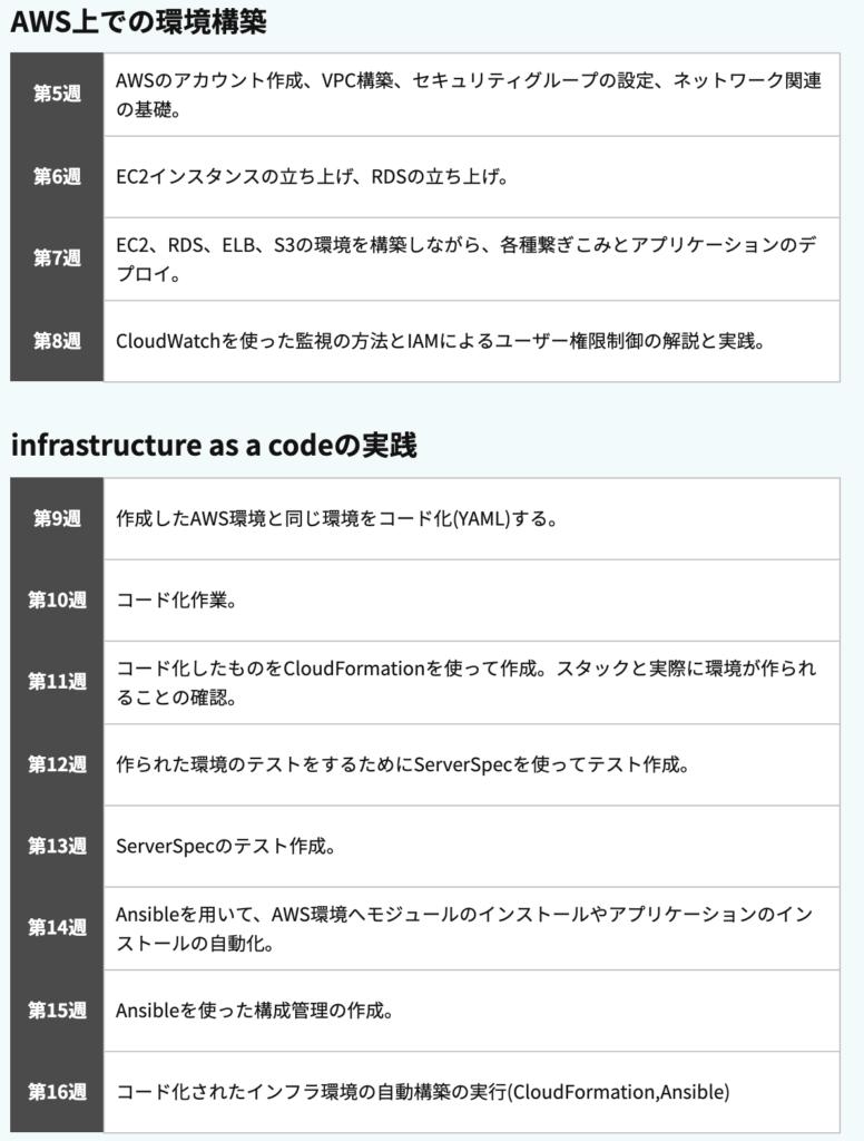 AWSフルコース___RaiseTech(レイズテック)