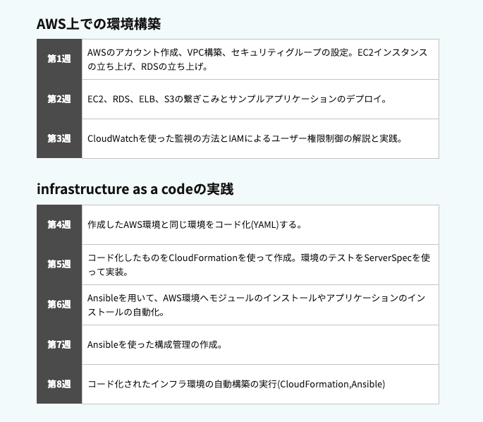 AWS自動化コース___RaiseTech(レイズテック)